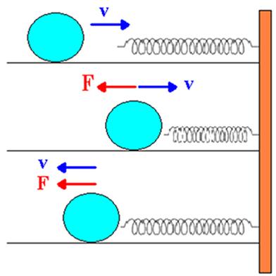 Transformação e conservação da energia mecânica na compressão ideal de uma mola