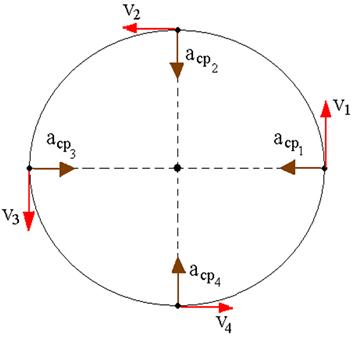 Partícula descrevendo um movimento circular uniforme com aceleração centrípeta