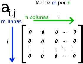 Representação de uma matriz nula genérica