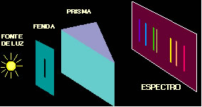 Esquema simples de um espectróscópio