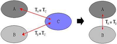 Princípio zero da termodinâmica