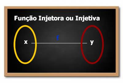 Representação gráfica de uma função injetora