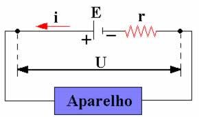 Gerador elétrico fornecendo energia a um aparelho