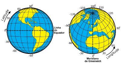 Os paralelos e latitudes em junção aos meridianos e longitudes formam as coordenadas geográficas