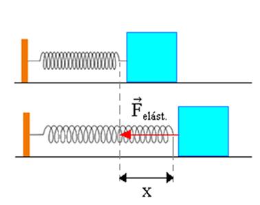 A força aplicada em uma mola provoca uma deformação de comprimento x