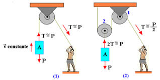 No esquema (1) o bloco A é levantado com velocidade praticamente constante. Já no esquema (2) precisamos aplicar uma força menor