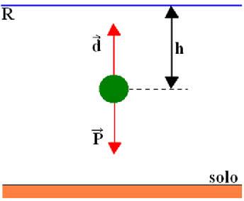 Corpo de massa m situado abaixo do plano de referência