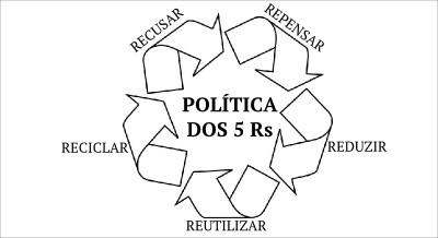 A política dos 5Rs: Repensar, Recusar, Reduzir, Reutilizar e Reciclar