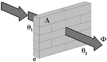 Placa de material condutor homogêneo