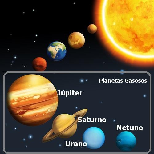 No Sistema Solar, há Planetas Rochosos e Planetas Gasosos. Esses últimos são os maiores do nosso sistema