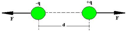 Força elétrica entre duas cargas de sinais iguais