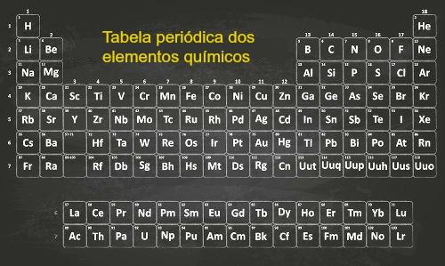 De acordo com as propriedades e com o comportamento de cada elemento químico, os cientistas classificaram-nos em cinco grupos