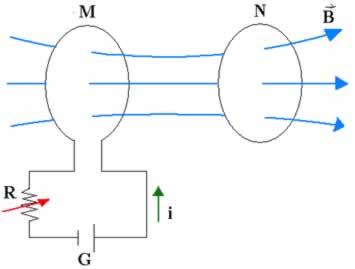 Variando a corrente i estamos automaticamente variando o campo B produzido por M