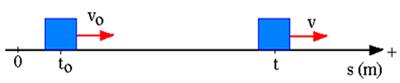 Sistema de referência para a função horária da velocidade do móvel em MRUV