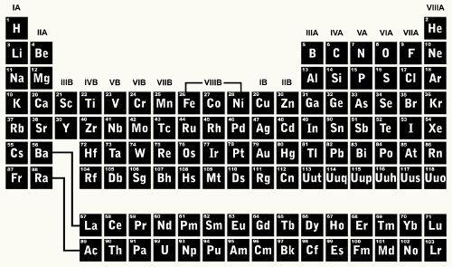 A Tabela Periódica e seus novos elementos
