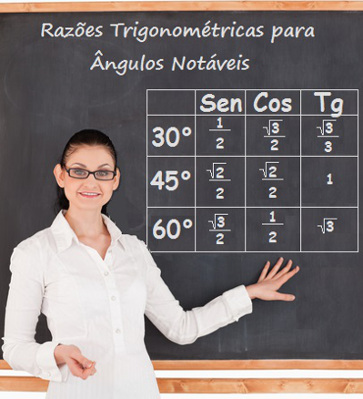 Aprenda a construir essa tabela que fornece as razões trigonométricas dos ângulos notáveis