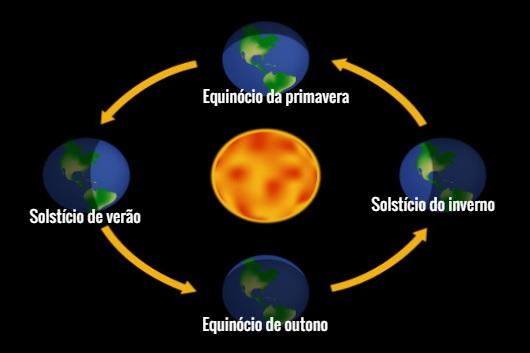Períodos nos quais ocorrem os solstícios e os equinócios.