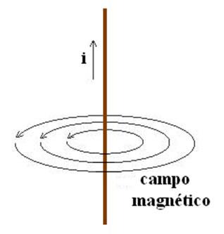 O fio, ao ser percorrido por uma corrente elétrica, cria em volta de si um campo magnético.