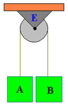 Esquema de uma polia fixa com dois blocos em equilíbrio