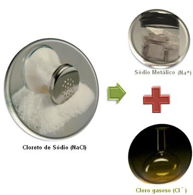 A eletrólise ígnea é o método usado para produzir substâncias simples que servem de matérias-primas na indústria, como o gás cloro e o sódio metálico
