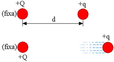 Carga elétrica q, distante d da carga elétrica Q, possui energia potencial elétrica