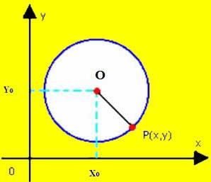 Circunferência no plano