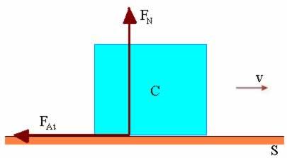 Bloco C de massa m deslizando sobre a superfície S