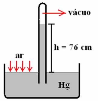 Experimento realizado pelo físico Evangelista Torricelli.