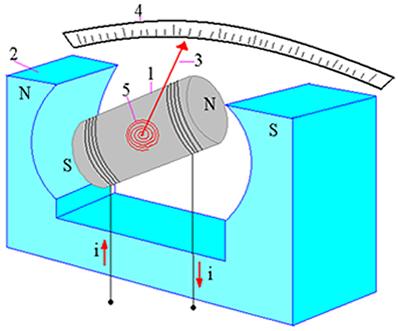 Eletroímã (1); ímã (2); ponteiro (3); escala (4); mola (5)