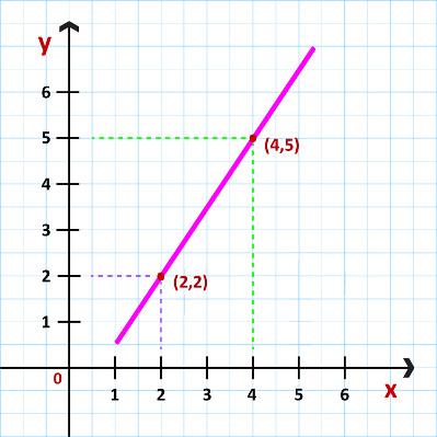 O gráfico de uma função afim será sempre uma reta