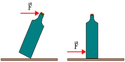 A intensidade e o ponto de aplicação da força determinam o tipo de movimento de um corpo extenso