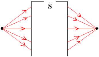 Representação de um sistema óptico (S) estigmático