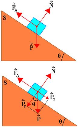 Bloco apoiado em uma superfície S inclinada