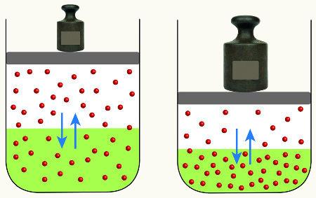 Influencia da pressão em um equilíbrio químico