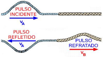 Pulso se propagando da corda fina para a corda mais grossa