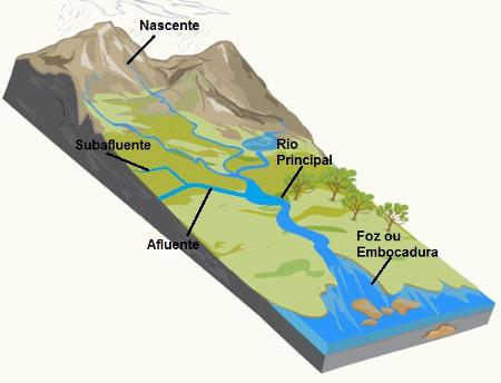 Os rios são cursos de água natural que deságuam em outro rio, no mar ou em um lago