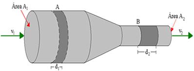 Num determinado intervalo de tempo, a quantidade de fluido que passa por A é a mesma que passa por B