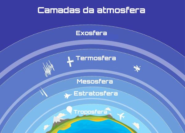 Segundo a variação de temperatura, a atmosfera terrestre é dividida em cinco camadas.