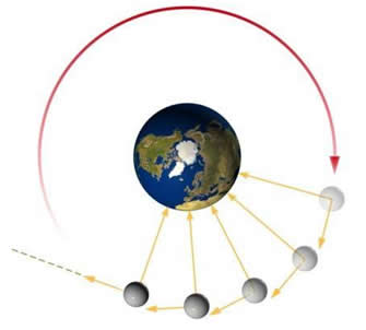 Movimento circular da Lua em torno da Terra