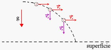 Lançamento horizontal de uma bola