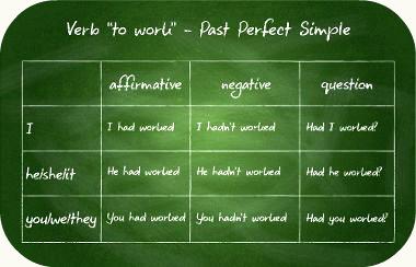 """O """"Past Perfect"""" pode ser conjugado na afirmativa, interrogativa e negativa"""