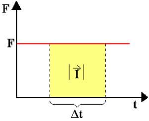 Gráfico do impulso em que a força aplicada é constante