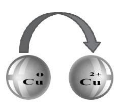 O Número de Oxidação (Nox) determina a carga que o elemento adquire em cada composto.