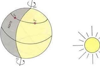 Esboço simples do movimento de rotação, que demonstra a noite e o dia.