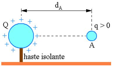 Carga de prova q colocada a uma distância d da carga puntiforme Q