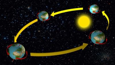 Os movimentos de translação e rotação ocorrem simultaneamente