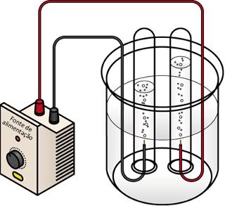 Na eletrólise da água, o volume de gás hidrogênio produzido (eletrodo à esquerda) é o dobro do volume de gás oxigênio produzido (eletrodo à direita)