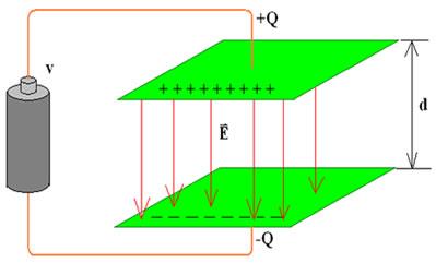 Um campo elétrico é estabelecido entre as duas placas quando elas são ligadas a uma bateria.