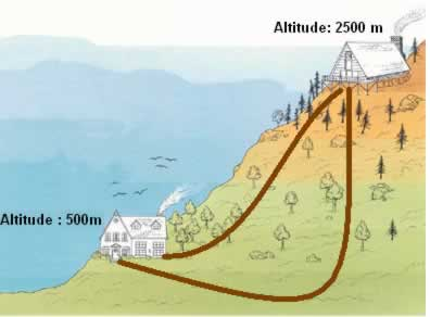 A diferença de altitude de um lugar para outro não depende do caminho percorrido; a Lei de Hess diz que a entalpia de uma reação também não