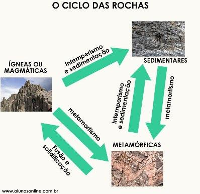Esquema simplificado do ciclo das rochas